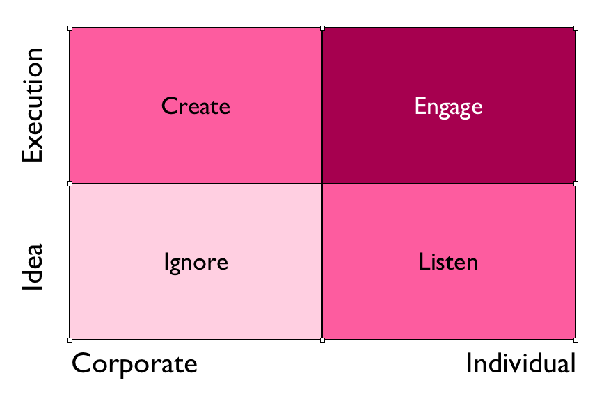 Ignore Listen Create Engage