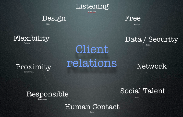 Listening and client relations, by The Myndset