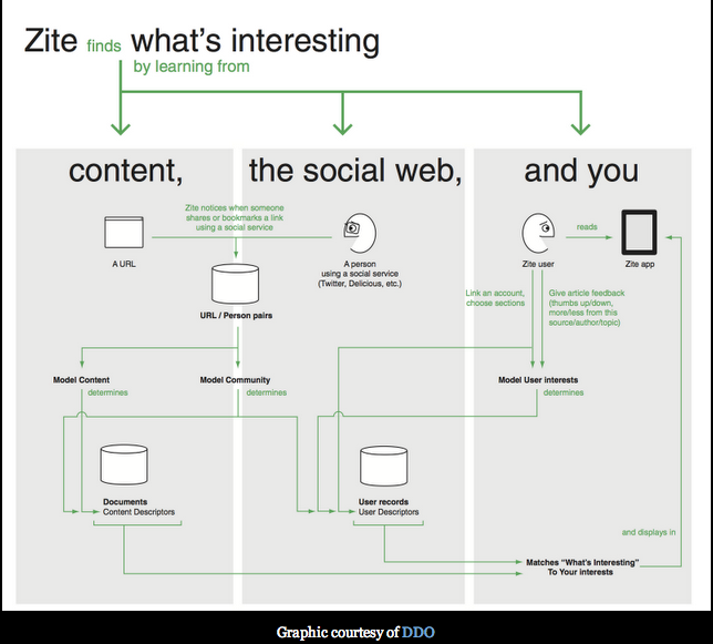 Zite iPad How it Works, on The Myndset