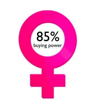 Women Buying Power, on The Myndset Digital Marketing Strategy