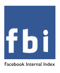 FBI Facebook Index, The Myndset Digital Marketing Strategy