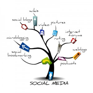 social media tree, the Myndset Digital Marketing & Brand Strategy