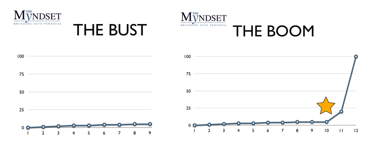 Bust Boom Viral Video, The Myndset Digital Marketing Strategy, by Minter Dial
