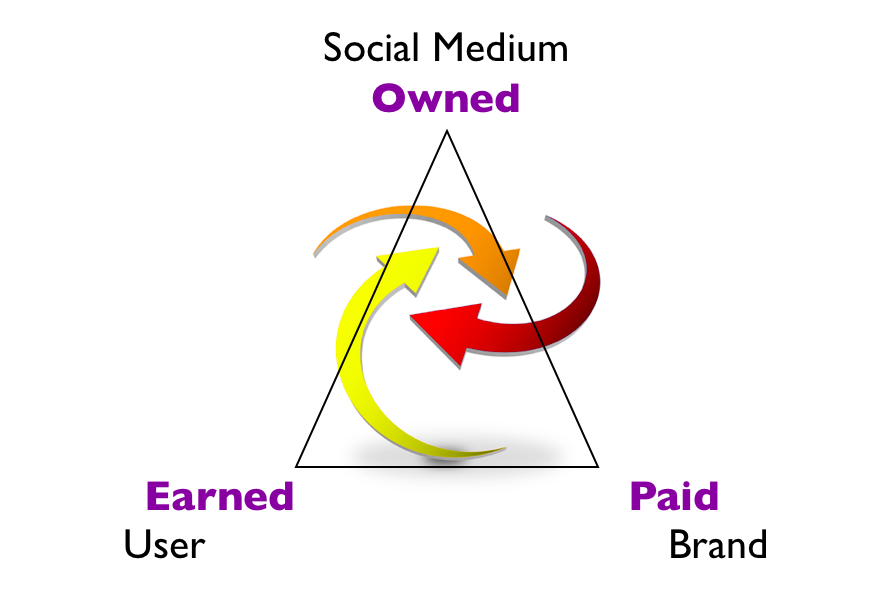 Earned Owned Paid Media, The Myndset Digital Marketing & Brand Strategy