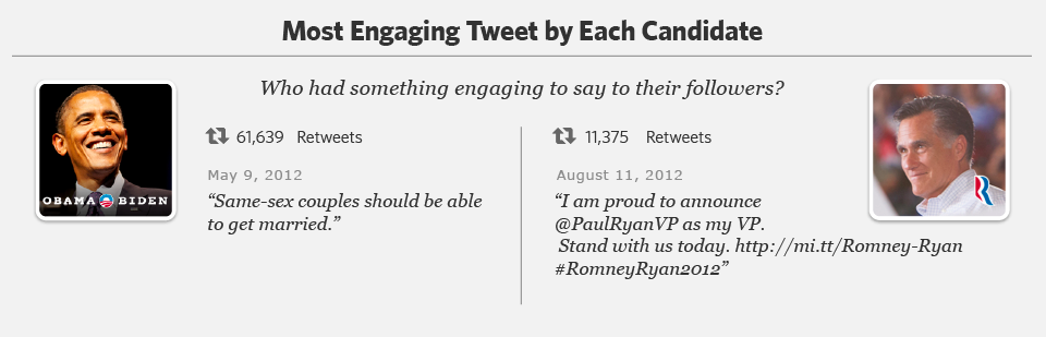 Most engaging tweet Romney Obama, The Myndset Digital Marketing and Brand Strategy