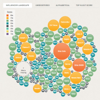 Klout mapping of FB friends, Digital Marketing & Brand Strategy