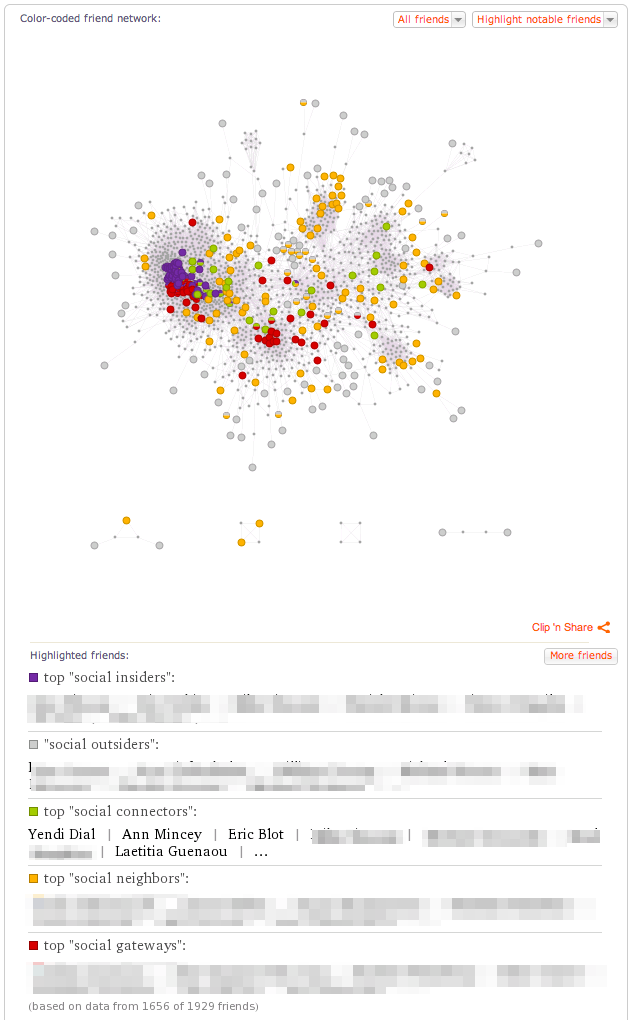Wolfram Alpha FB friends color coded, The Myndset Digital Marketing