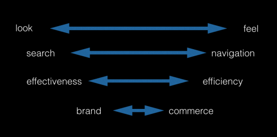 Complexity to Simplicity, the myndset digital marketing brand strategy one too many