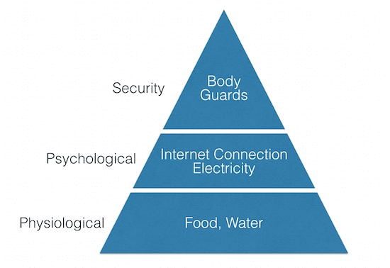 Maslow's Pyramid of Needs in Syria
