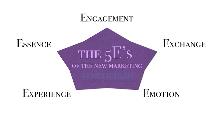 marketing 5E's branding and brand