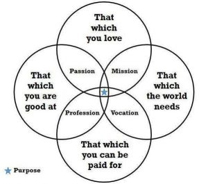 purpose graph