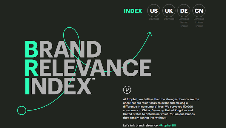 Charlene Li Brand Relevance Index