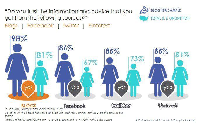 BlogHer survey trust - The Myndset Digital Marketing Strategy