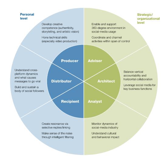 Digital IQ social media literate leadership McKinsey