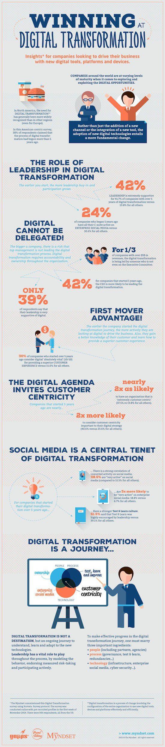 Infographic Winning Digital Transformation - Myndset