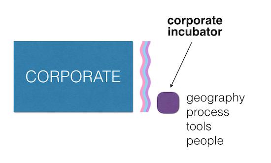 intrepreneurial-external-incubator