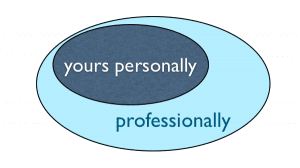 Merging the Personal & Professional by the Myndset