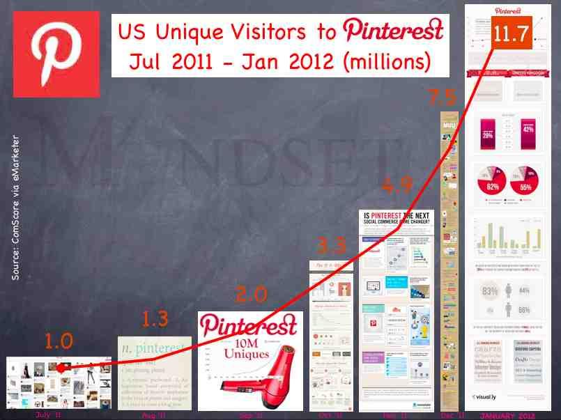 Pinterest Infographic Traffic US, via The Myndset Brand Marketing