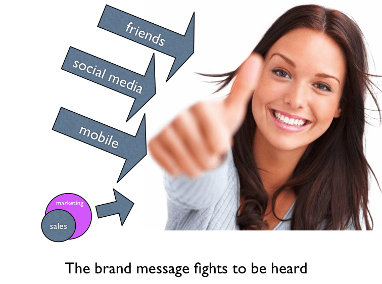 Sales and Marketing, The Myndset Brand Strategy and Digital Marketing