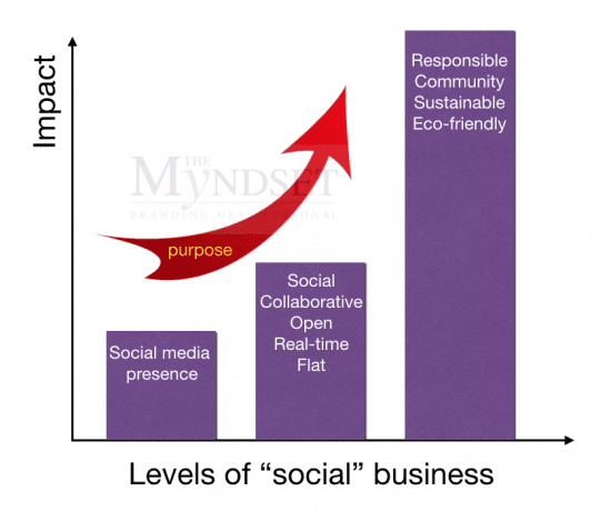 Social Business - The Myndset digital marketing brand strategy