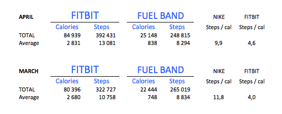 Nike Fuelband Fitbit comparison - the myndset digital marketing