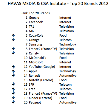 Top 20 Brands France Havas Media CSA Institute 2012, The Myndset Brand Strategy