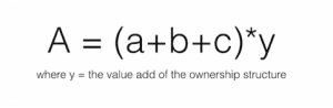 Google Alphabet - Value Added Corporate Brand Strategy