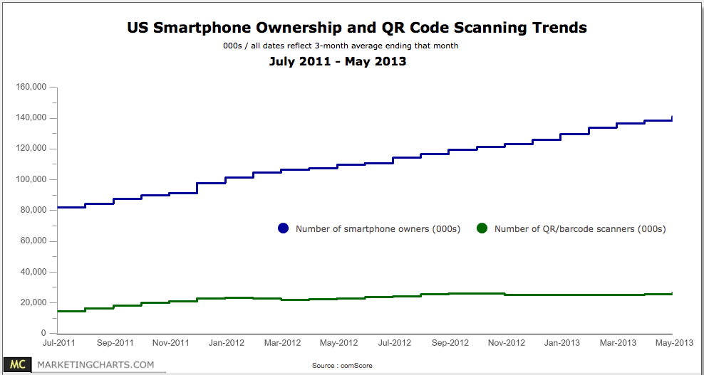 comScore-Smartphone-Ownership-QR-Code-Scanning-Trends-Jul2011-May2013, The Myndset digital marketing