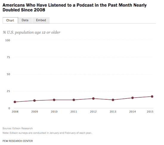 how many podcasts are there