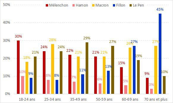 social-media-french-presidential-elections